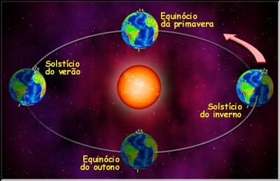 Atividades Equinócio!!