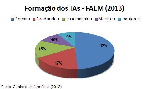 Formação_TAs