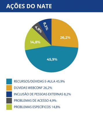 Gráfico de ações do NATE