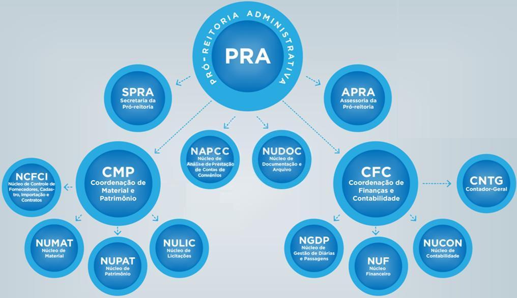 Organograma PRA