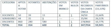 Eleições Resultado Consulta